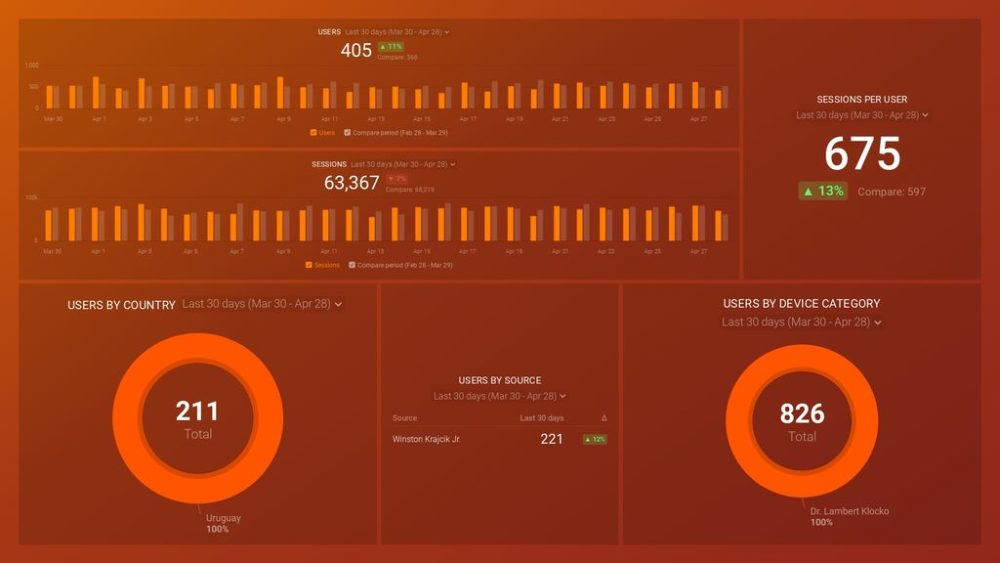 Google Analytics 4 Audience Overview Dashboard Template