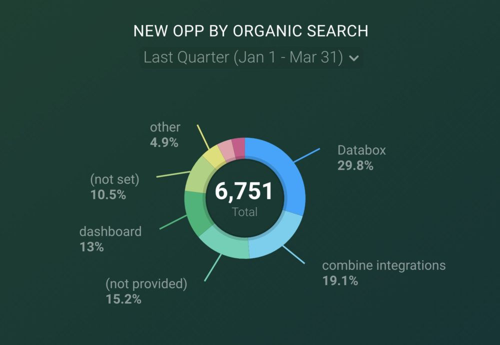 Pie chart visualization
