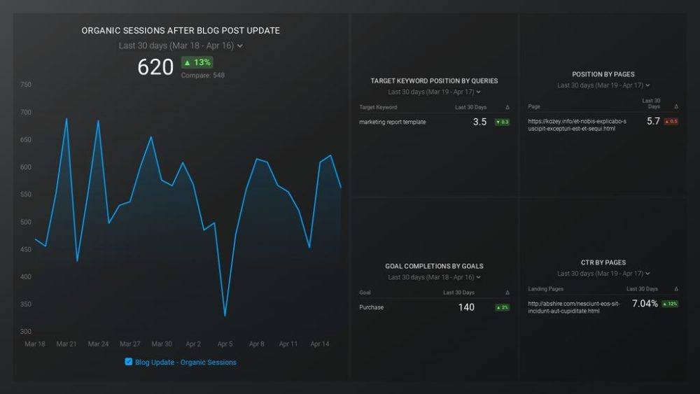 updated-blog-post-performance-dashboard