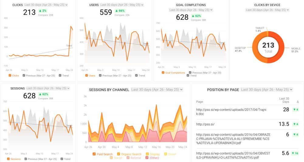 SEO Campaign Performance dashboard