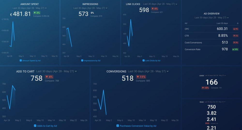 Facebook Ads (Ad Drilldown) dashboard template