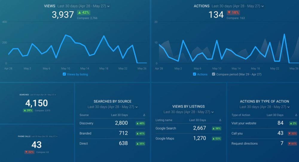 GMB dashboard template