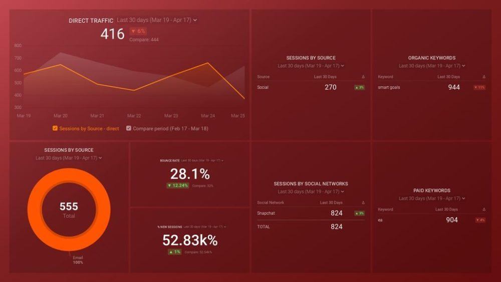GA acquisition snapshot dashboard