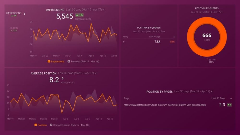 Improve Your Google Search Position dashboard template