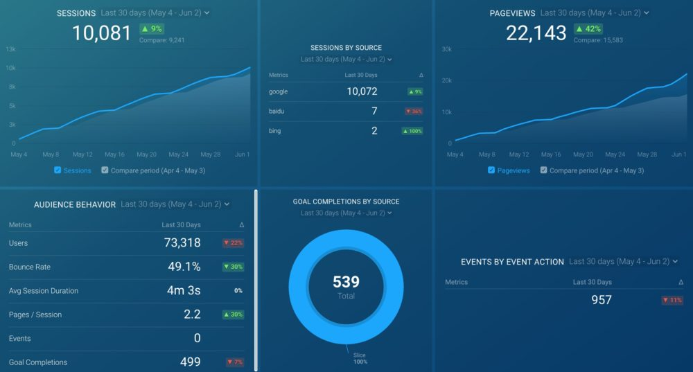 Google Analytics (Channel (or Acquisition) Drilldown: Organic) dashboard template