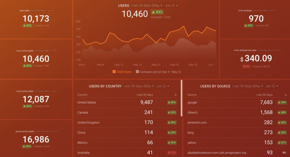 Google Analytics 4 Acquisition Overview Dashboard Template