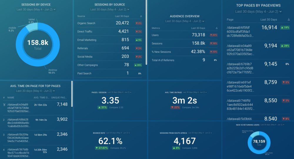 Top of Funnel Website Performance Dashboard Template