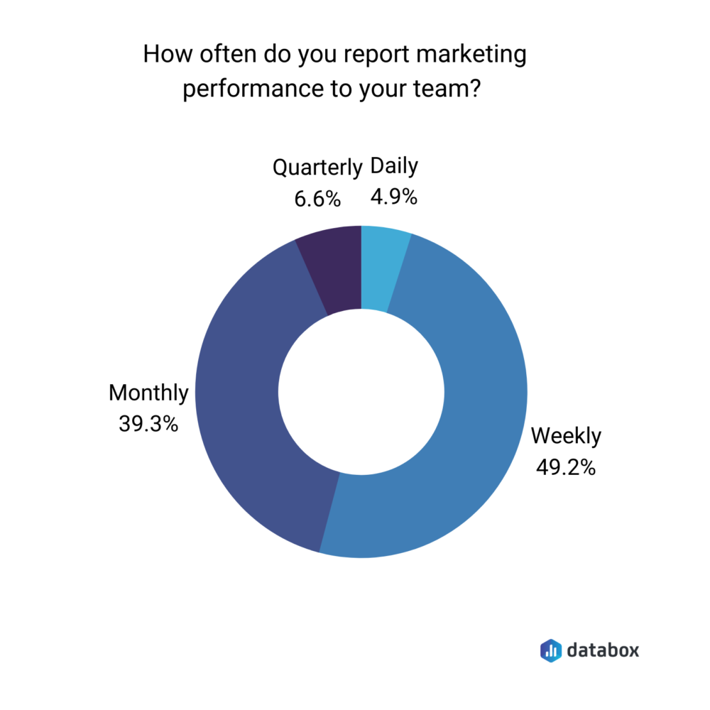 Marketing performance reporting frequency - Databox survey results