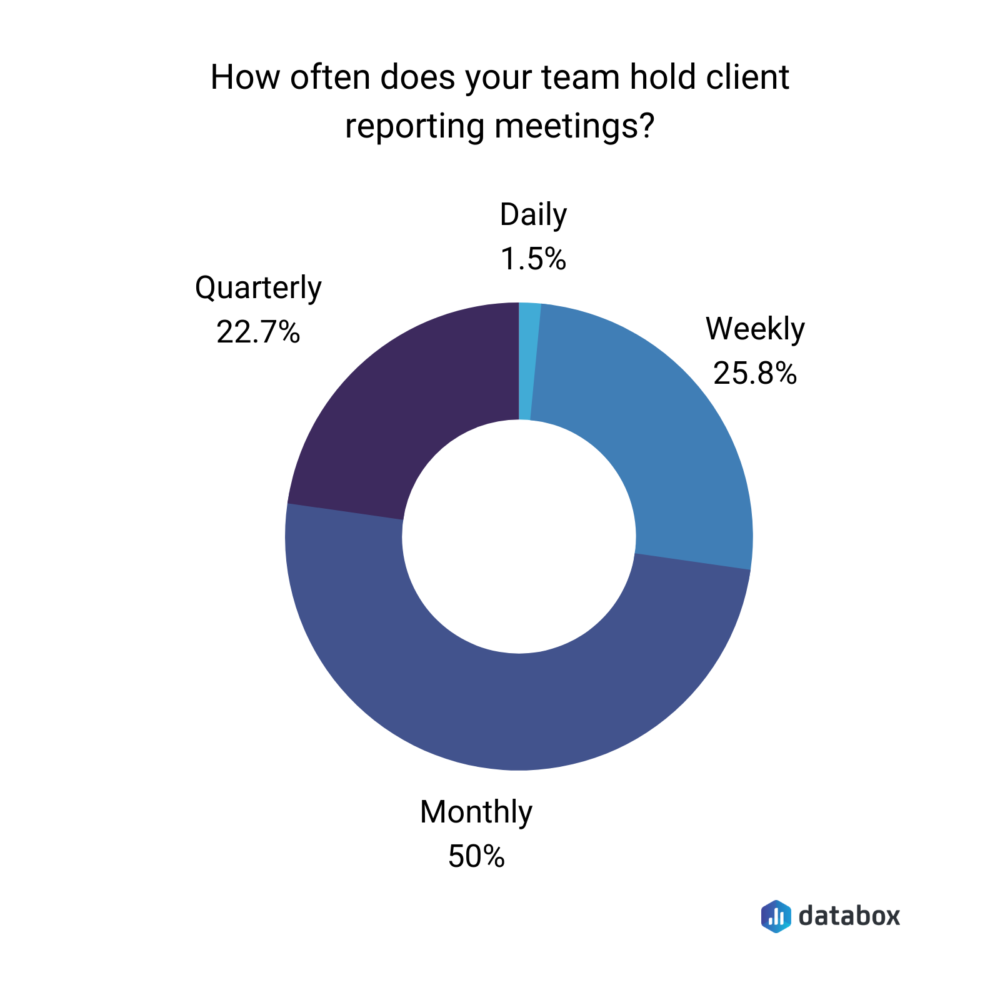 Databox survey results showing client reporting meeting frequency