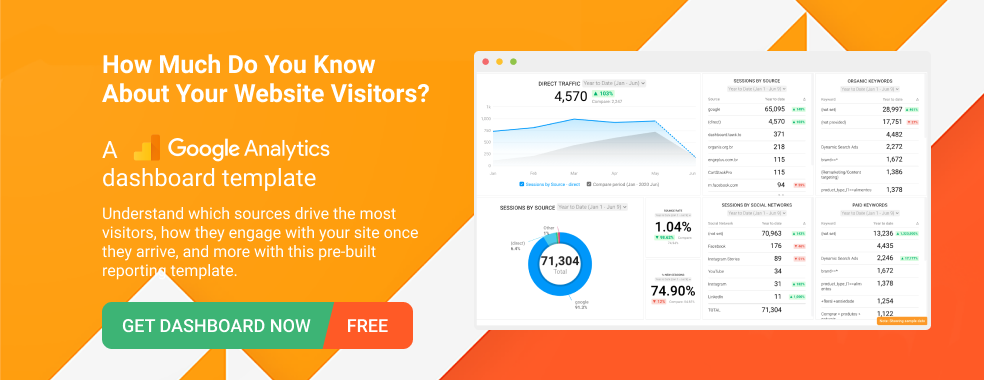 Google Analytics Acquisition Dashboard Template by Databox
