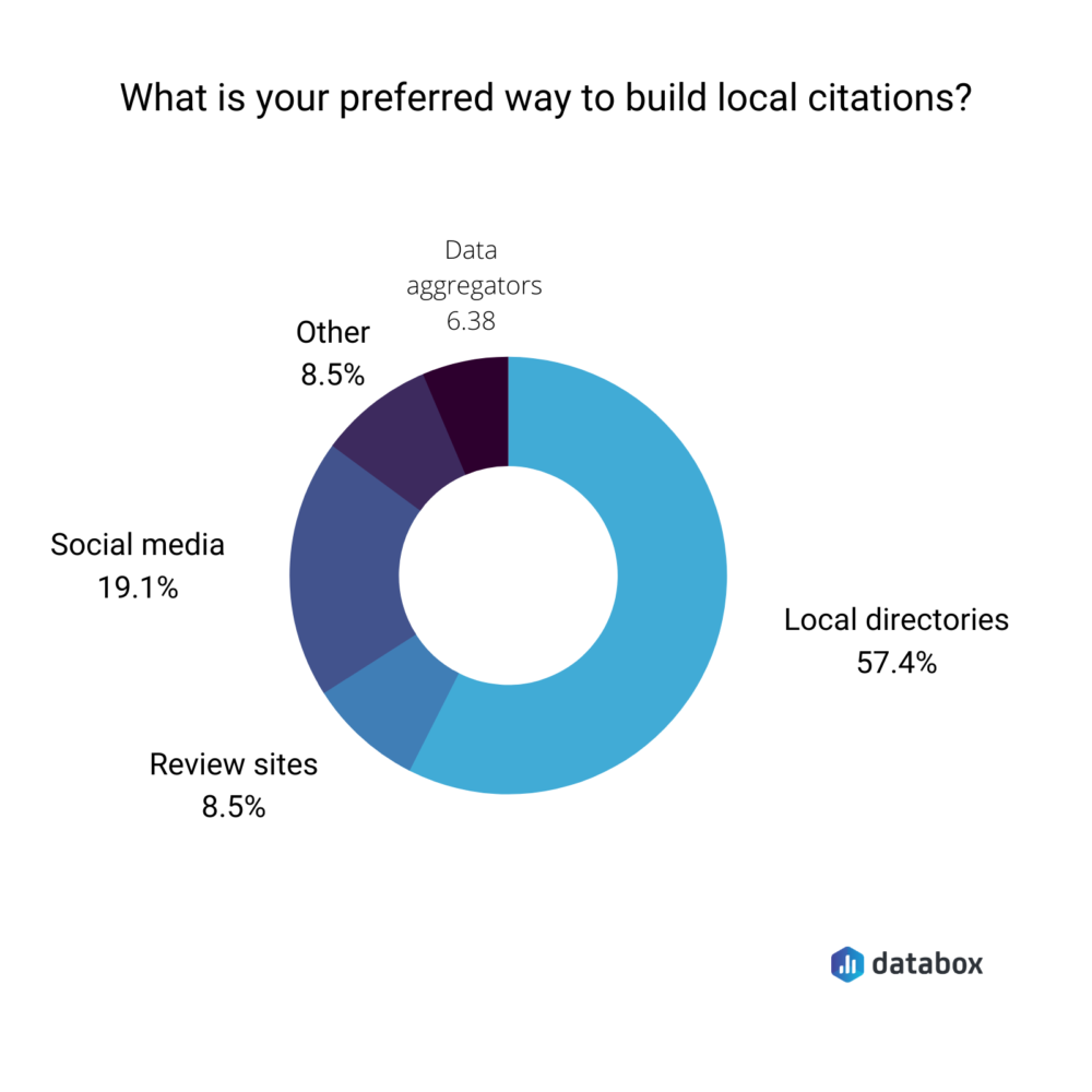 preferred way to build local citations