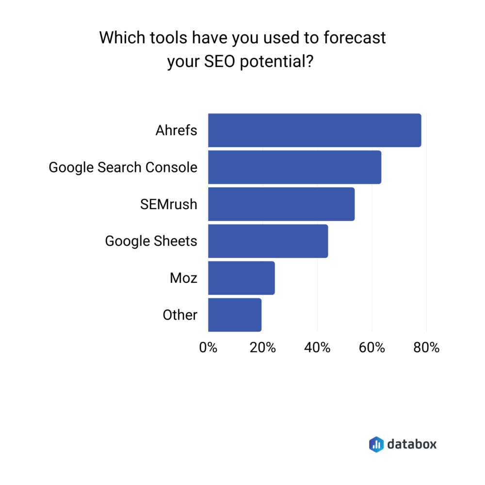 Most popular tools for forecasting SEO potential