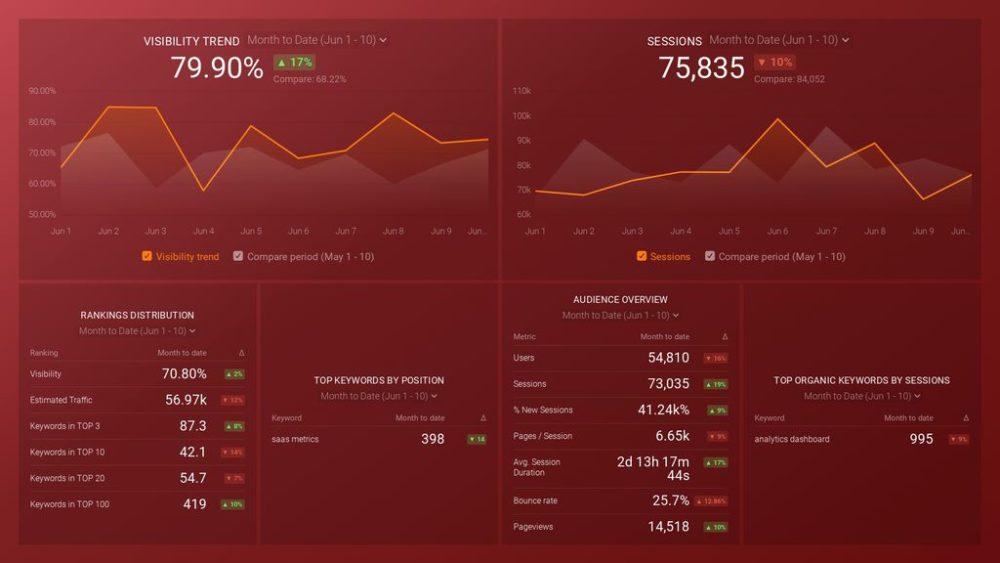 semrush-dashboard-template