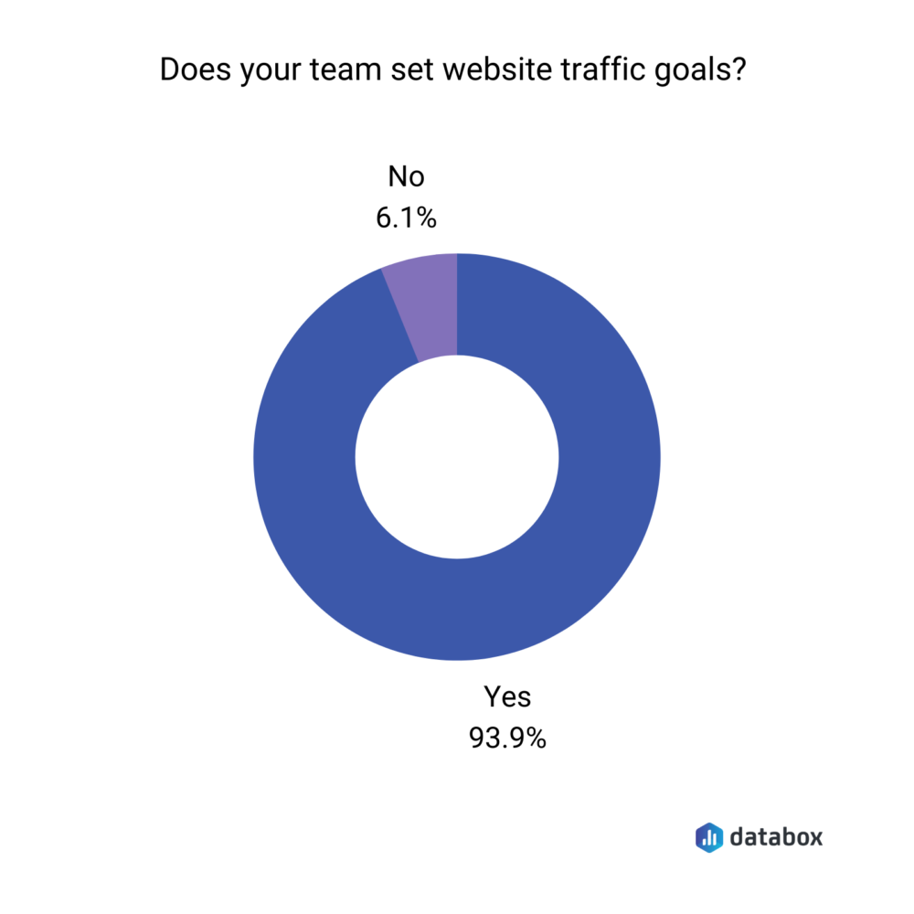 does your team set website traffic goals