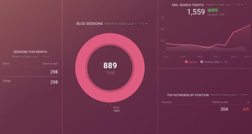 blog traffic dashboard  template