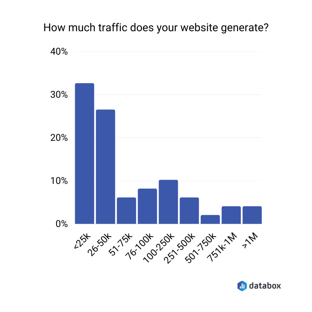 how much traffic does your website generate