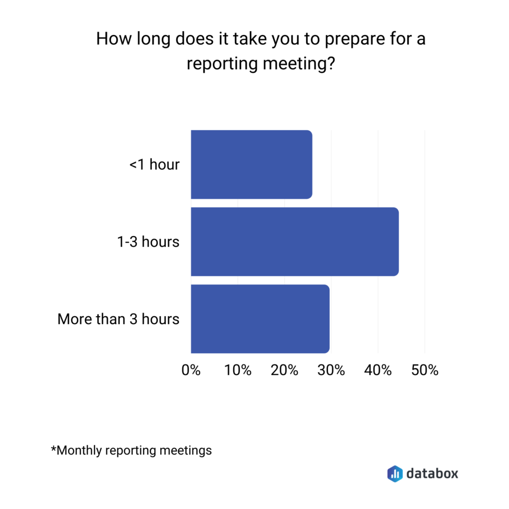 how long does it take to prepare for monthly reporting meetings