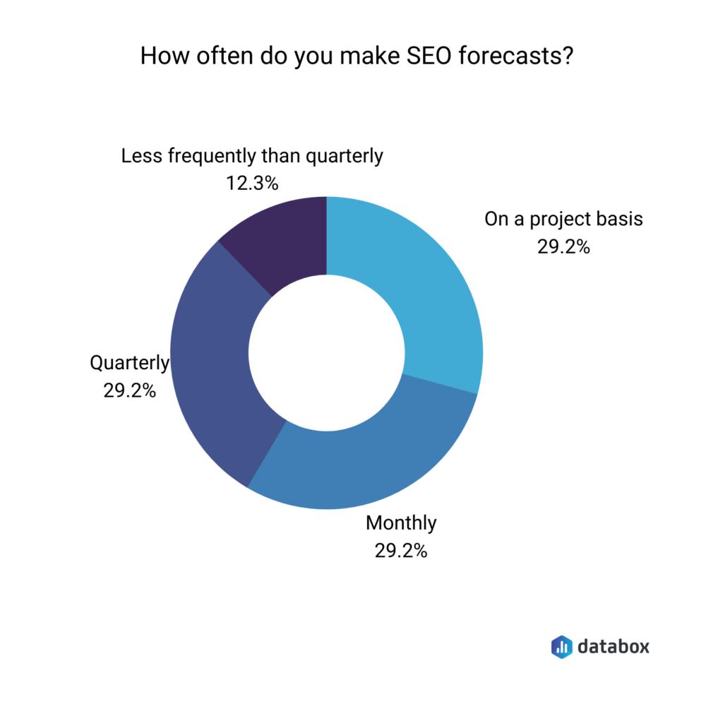 How often do you make SEO forecasts?