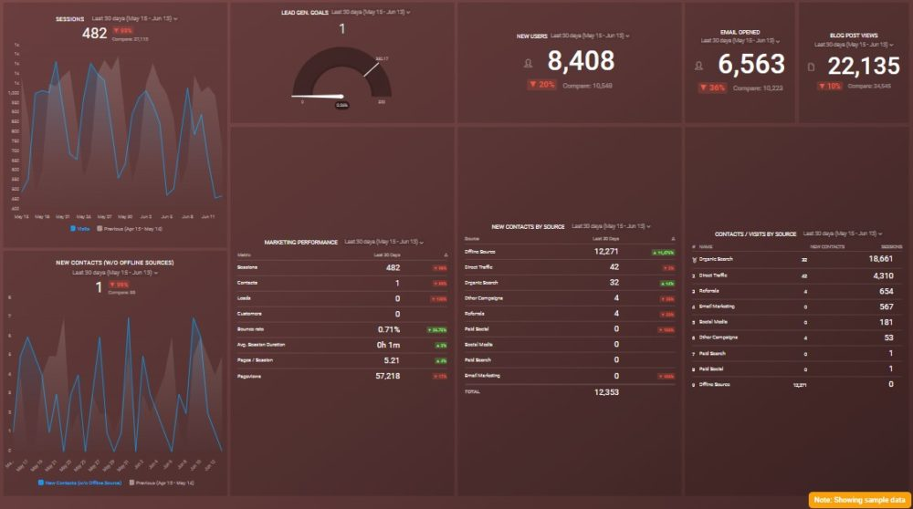 free Monthly Marketing Performance Dashboard template