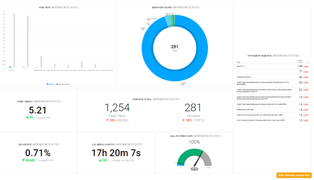Google Analytics Landing Page and Lead Tracking Dashboard Template