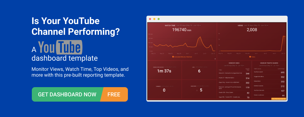 YouTube Performance Overview Dashboard Template by Databox