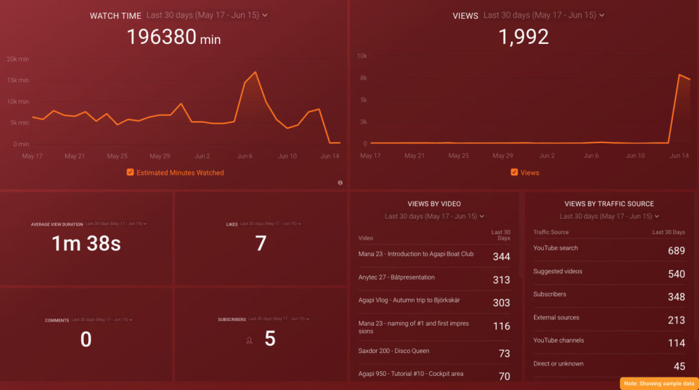youtube-dashboard-template-featured-section-databox