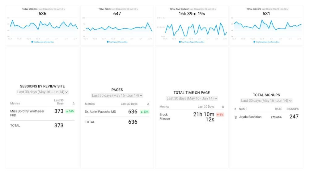 review-site-referrals-dashboard-template-featured