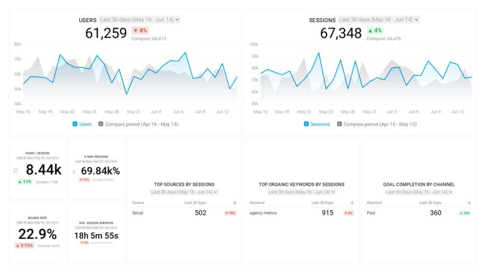 ga-website-engagement-dashboard-template-featured-section