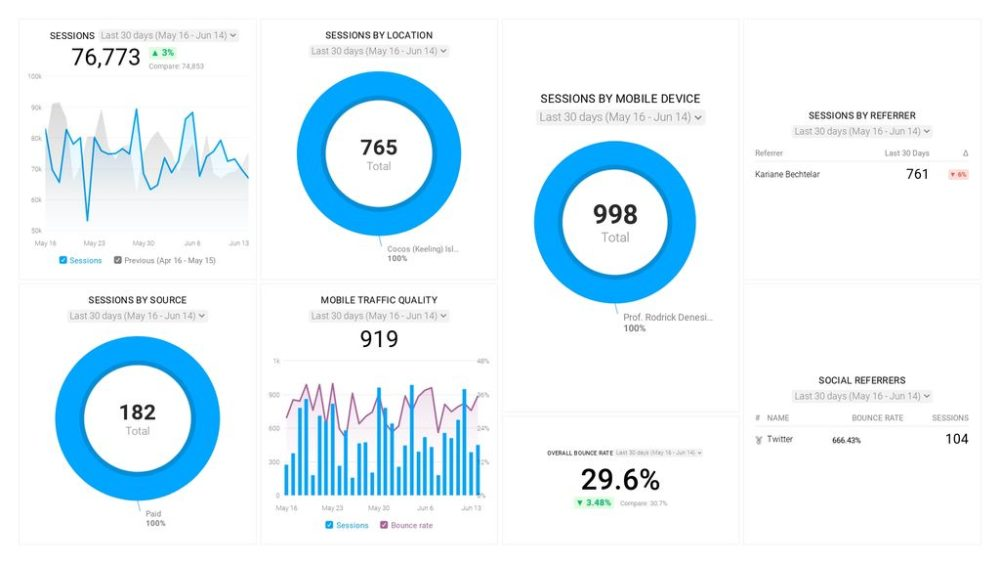 ga-traffic-growth-dashboard-template-databox-featued-section