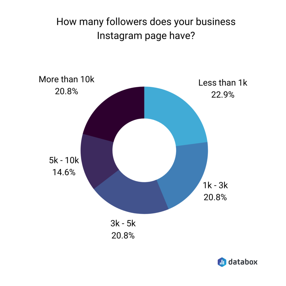 Number of Instagram followers per company account Databox survey results