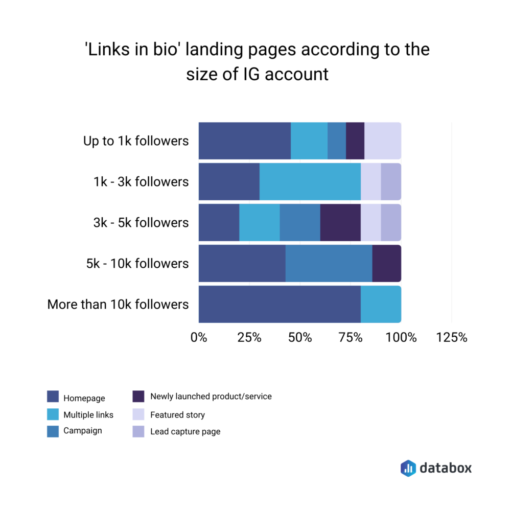 Links in bio landing pages according to the size of Instagram account - Databox survey results