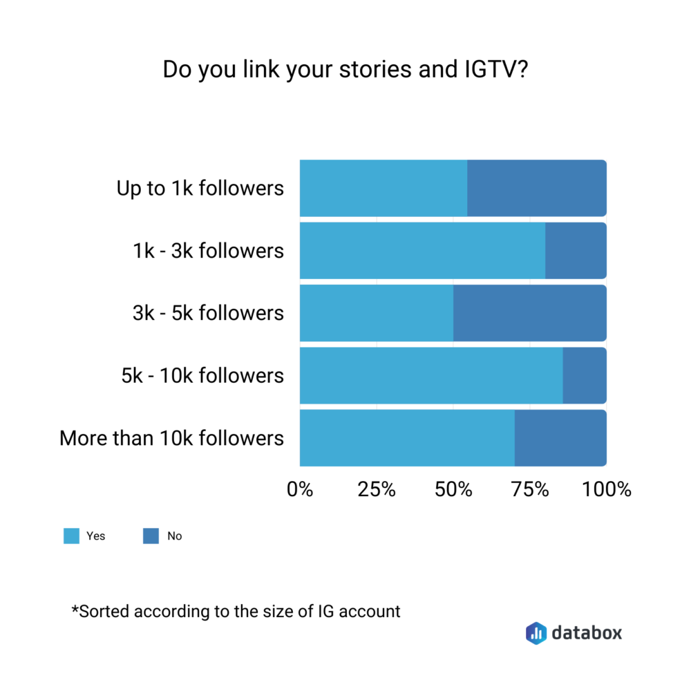 Do you link your stories and IGTV?
