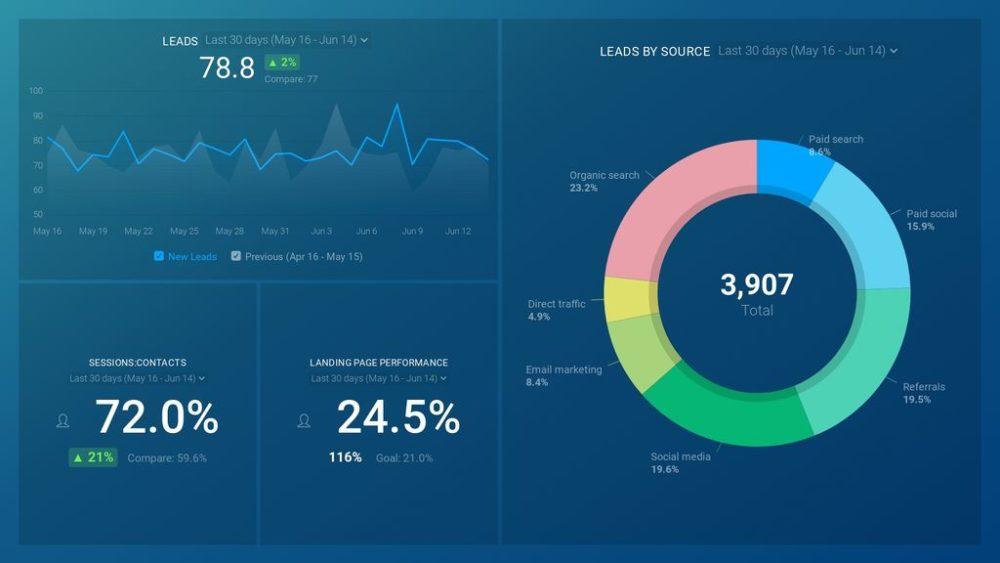 HubSpot Lead Generation Dashboard