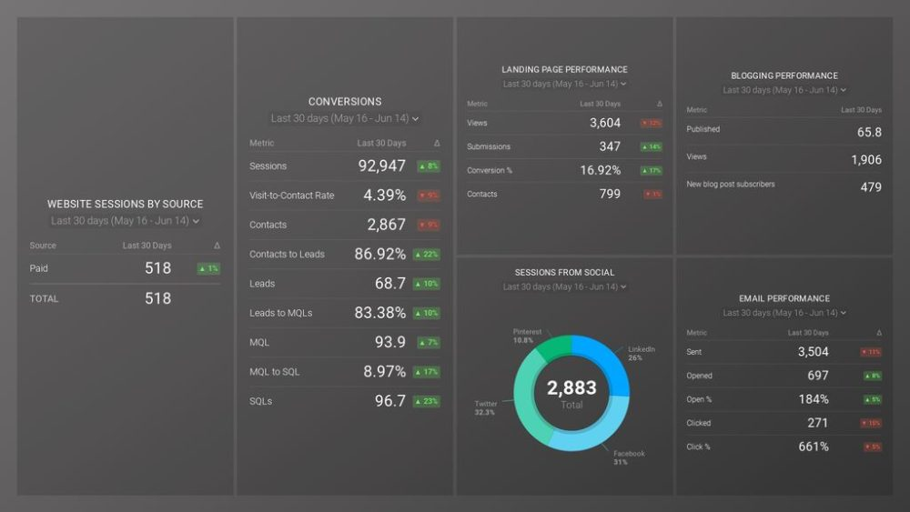 hubspot-marketing-monthly-reporting-template