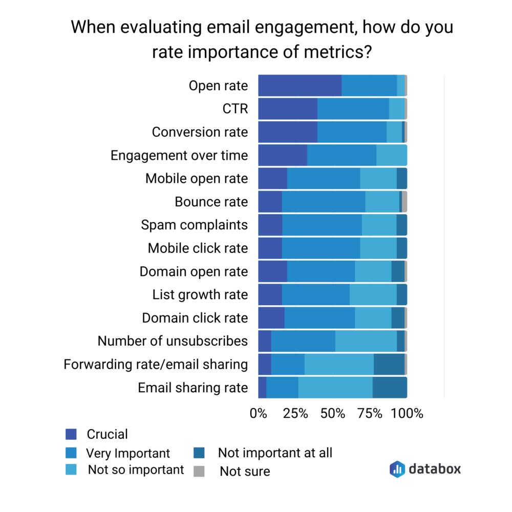 email engagement metrics