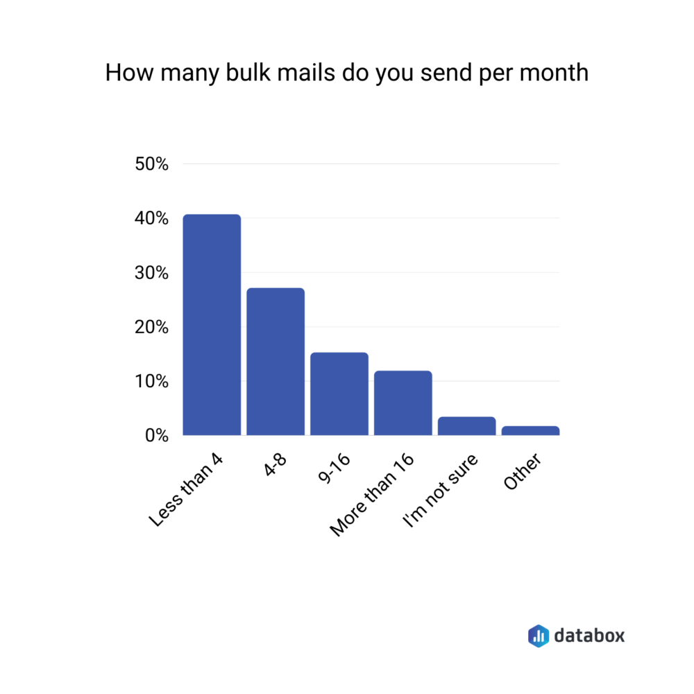 how many bulk emails to send a month