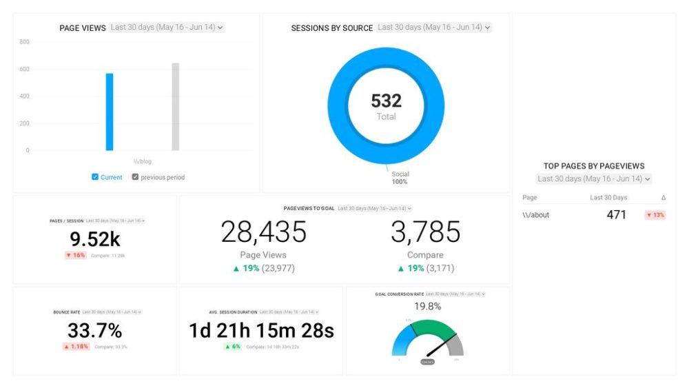 Google Analytics Landing Page and Lead Tracking Dashboard Template featured section