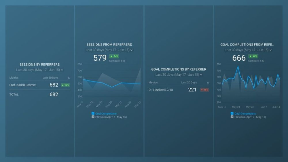 Google Analytics Referral Overview dashboard template