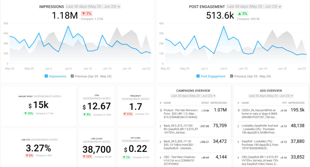 Facebook Ads Campaign Performance Dashboard Template