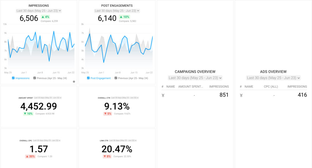 Facebook Ads Campaign Review dashboard template