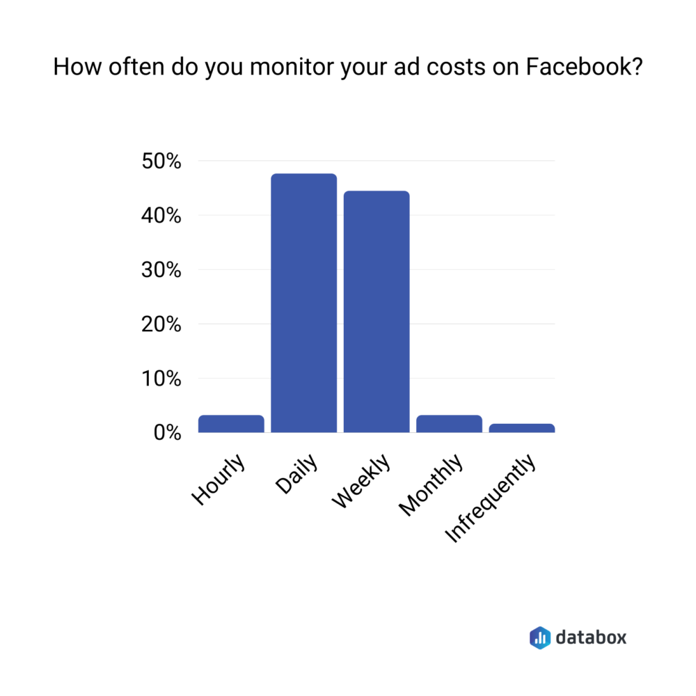 How often do your monitor your ads costs on Facebook?