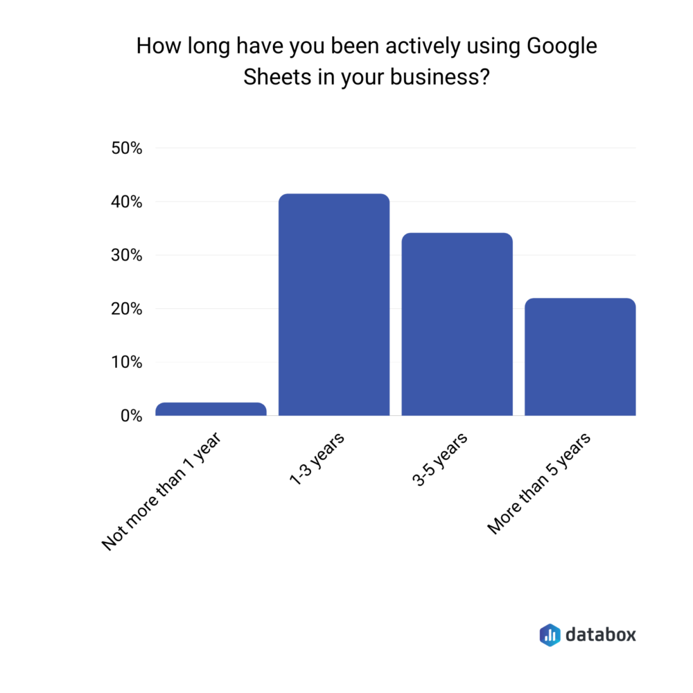 how long have you been actively using Google Sheets in your business