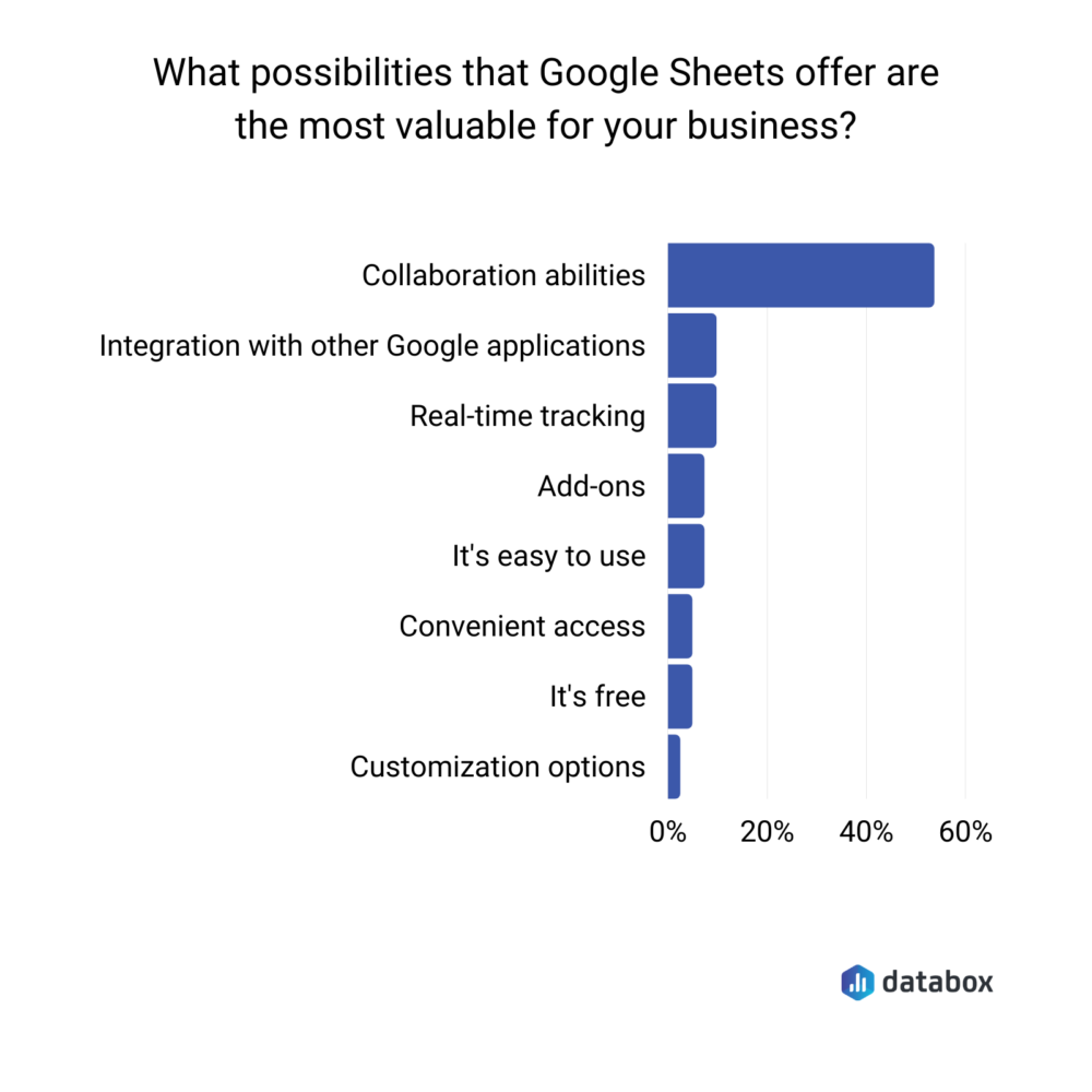 possibilities that Google Sheets offers businesses