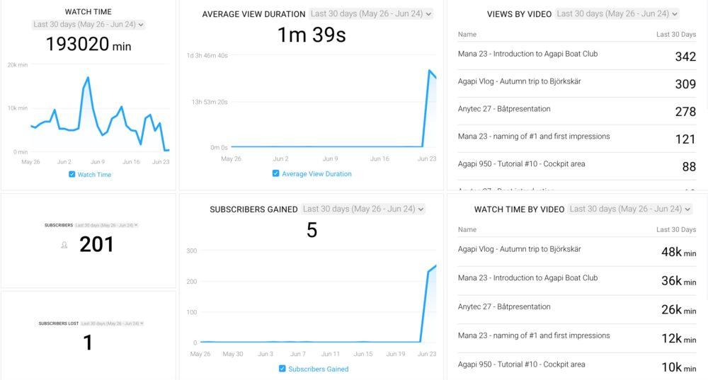 youtube top videos dashboard