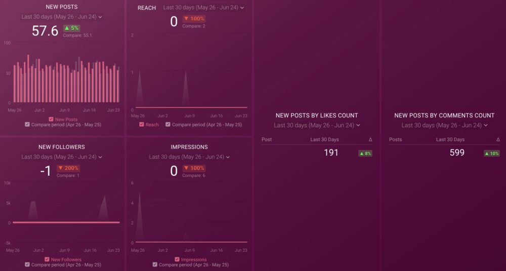 Instagram Business Page Post Performance Dashboard