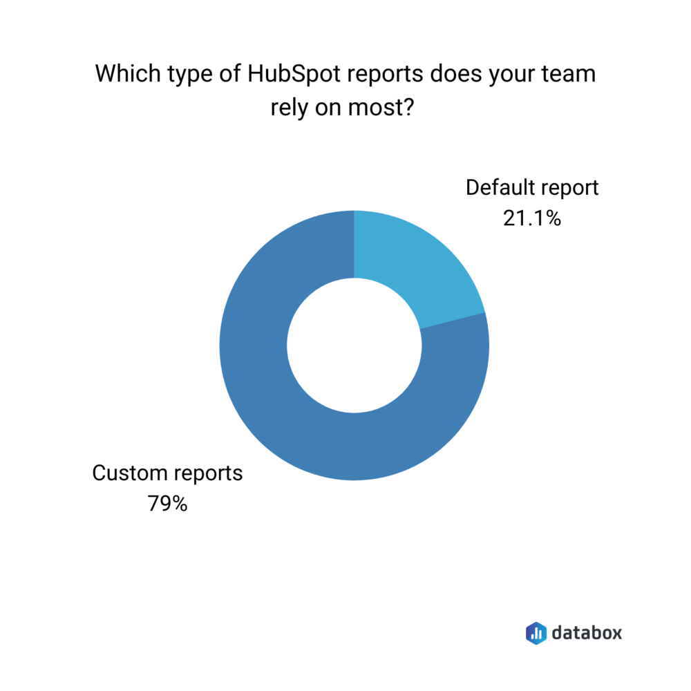 Which type of HubSpot reports does your team rely on most