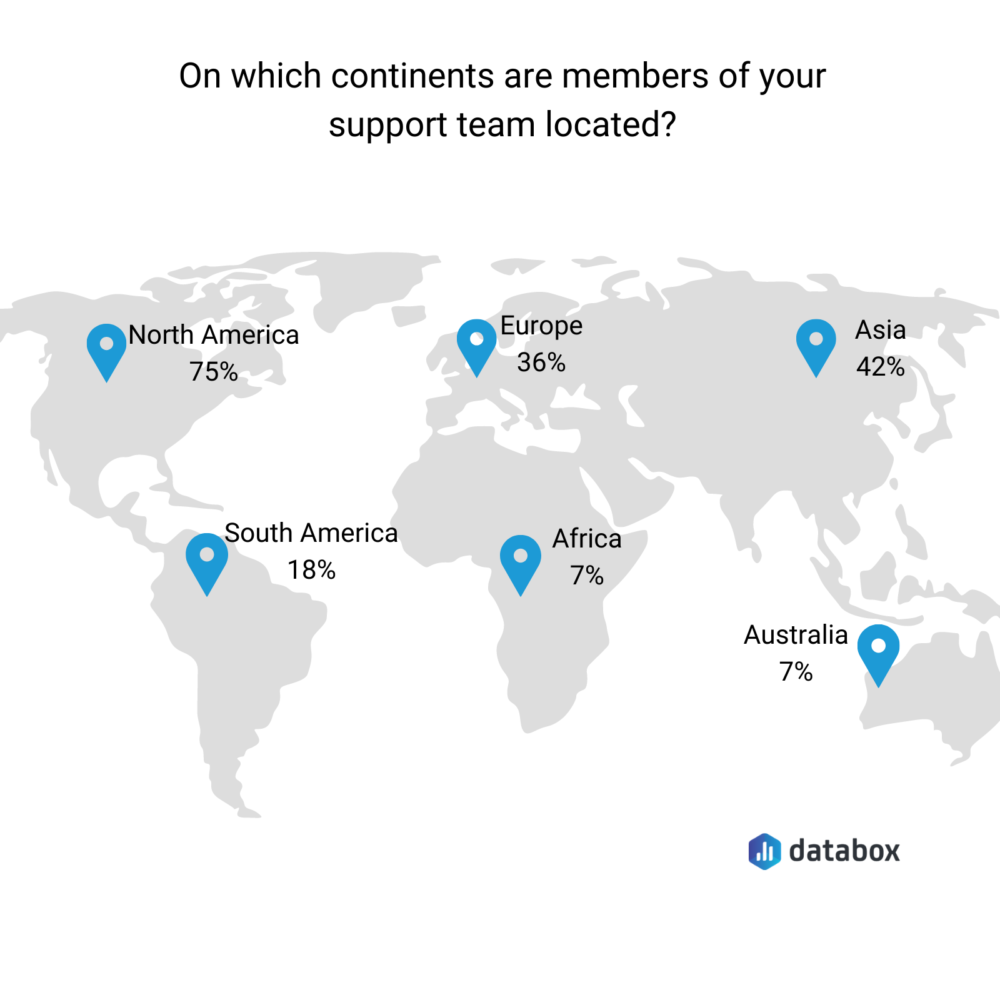 On which continents are members of your team located?