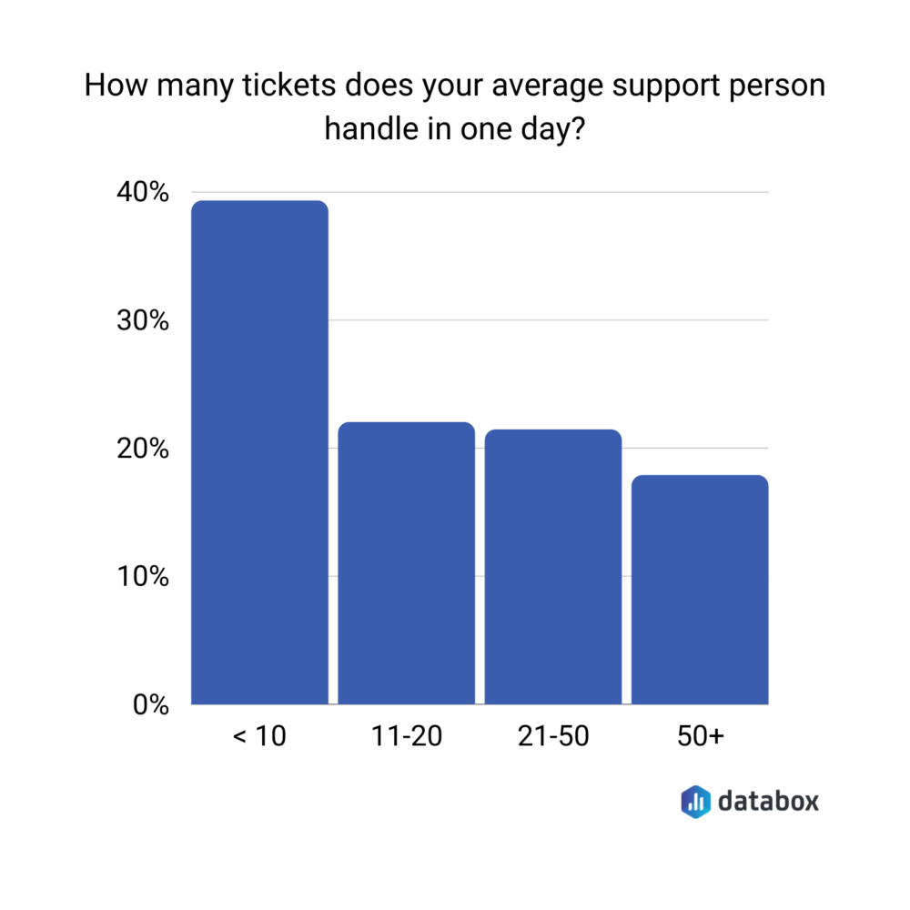 Average number of tickets a support person handles in your company