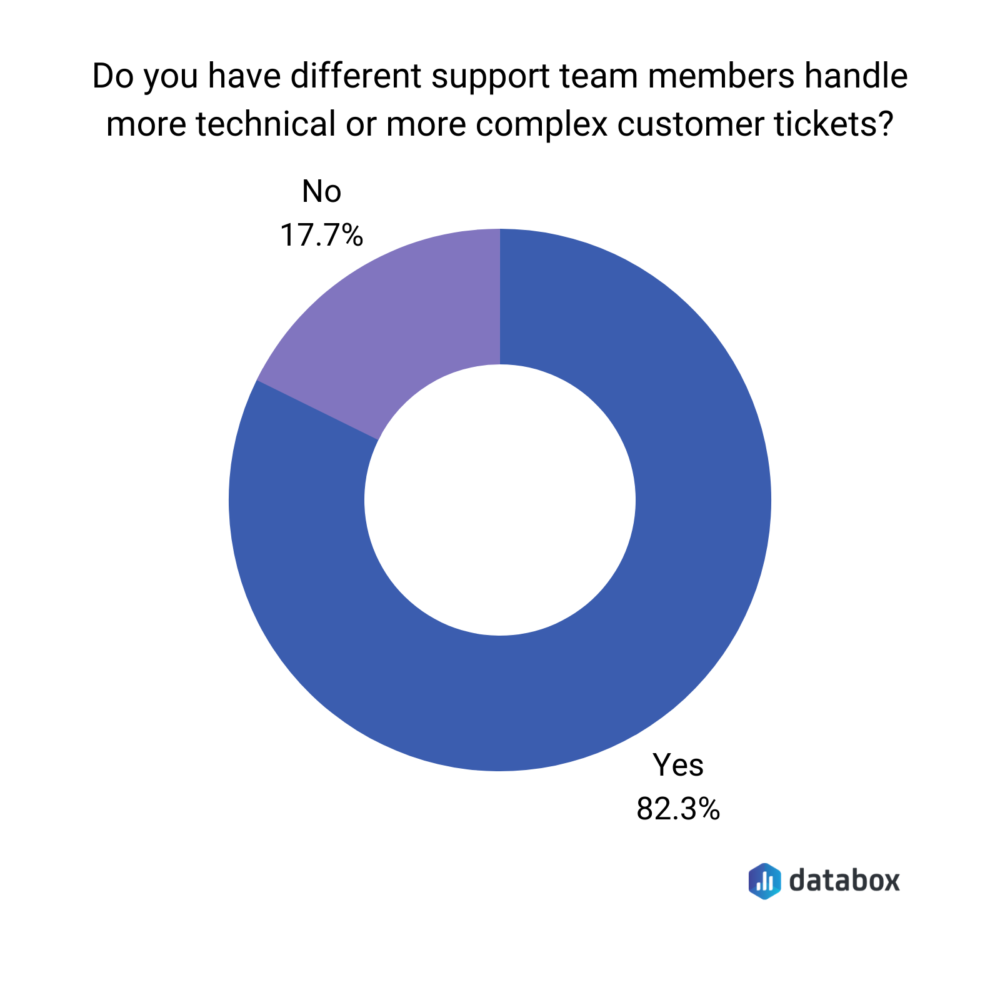 Do you have different support team members handle more technical customer tickets?