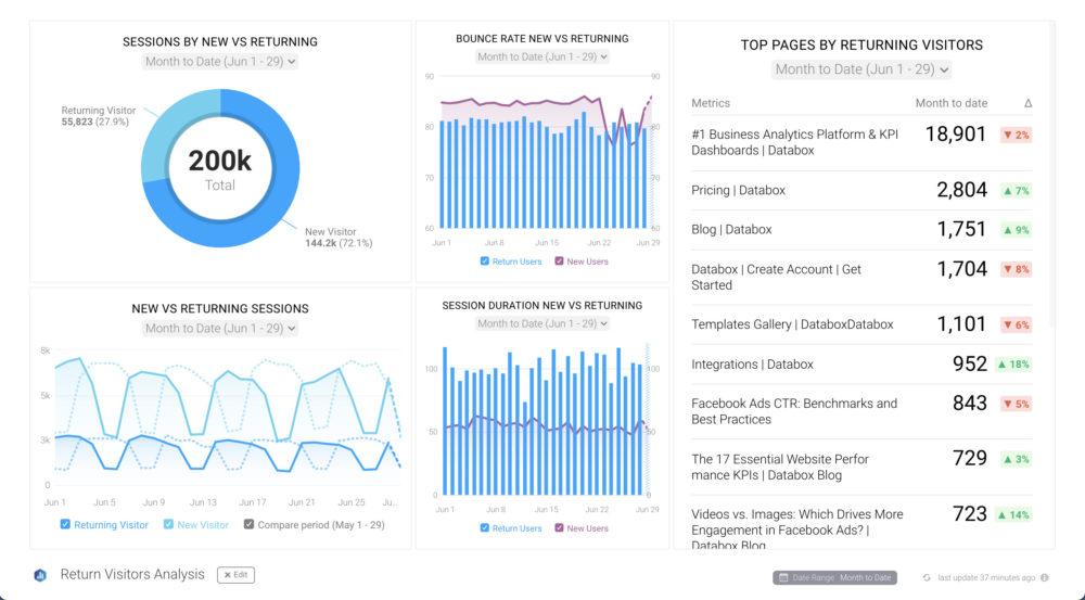 Analyzing Return User Behavior